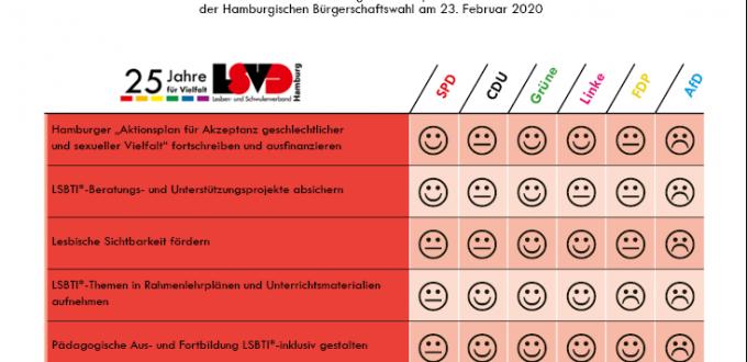 LSVD-Auswertung Wahlprüfsteine Bürgerschaftswahl 2020